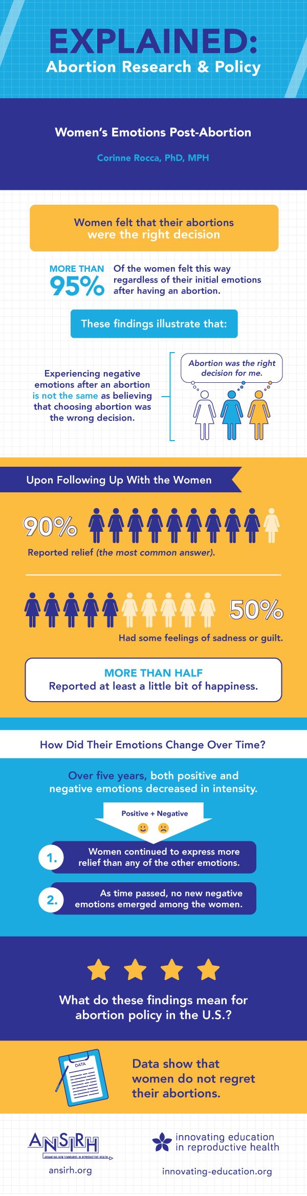 Women's Emotions After Abortion Infographic