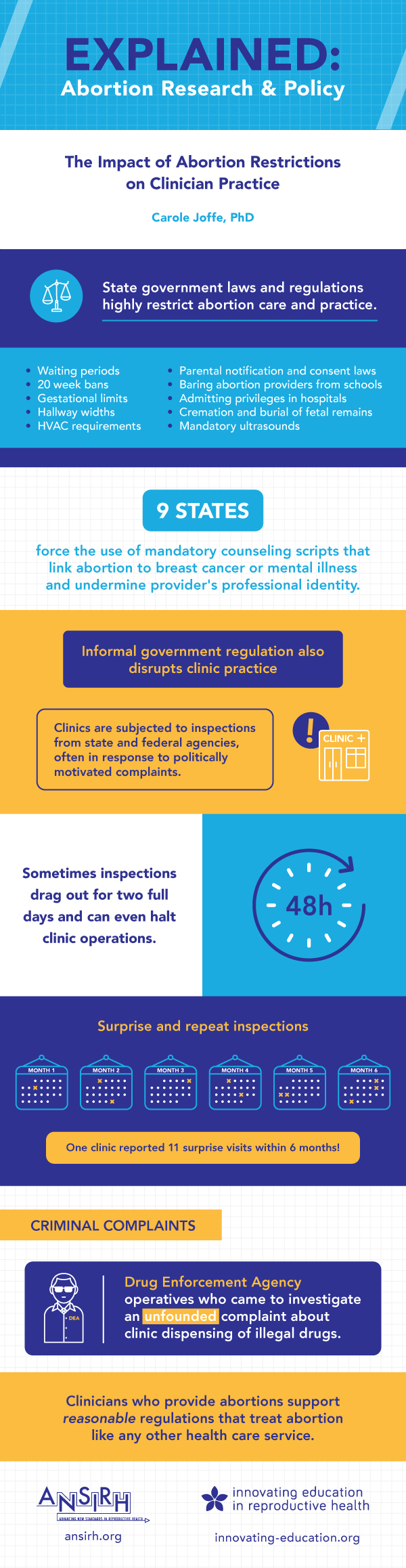 Impact of Restrictions on Clinical Practice Infographic