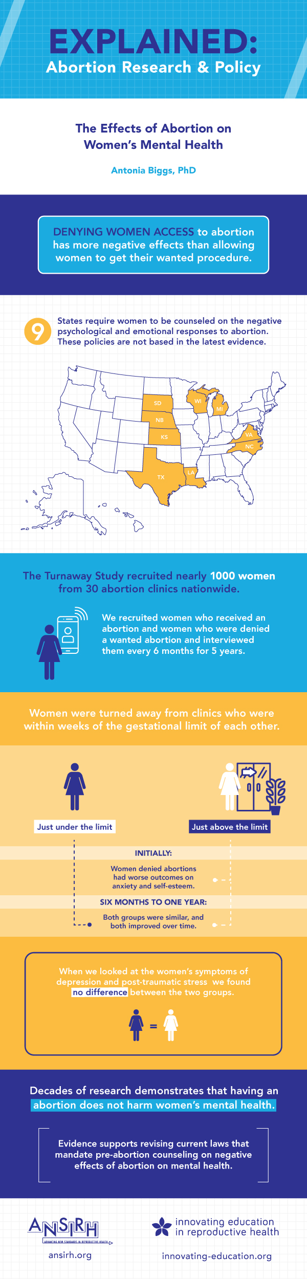 Effects of Abortion on Women's Mental Health Infographic