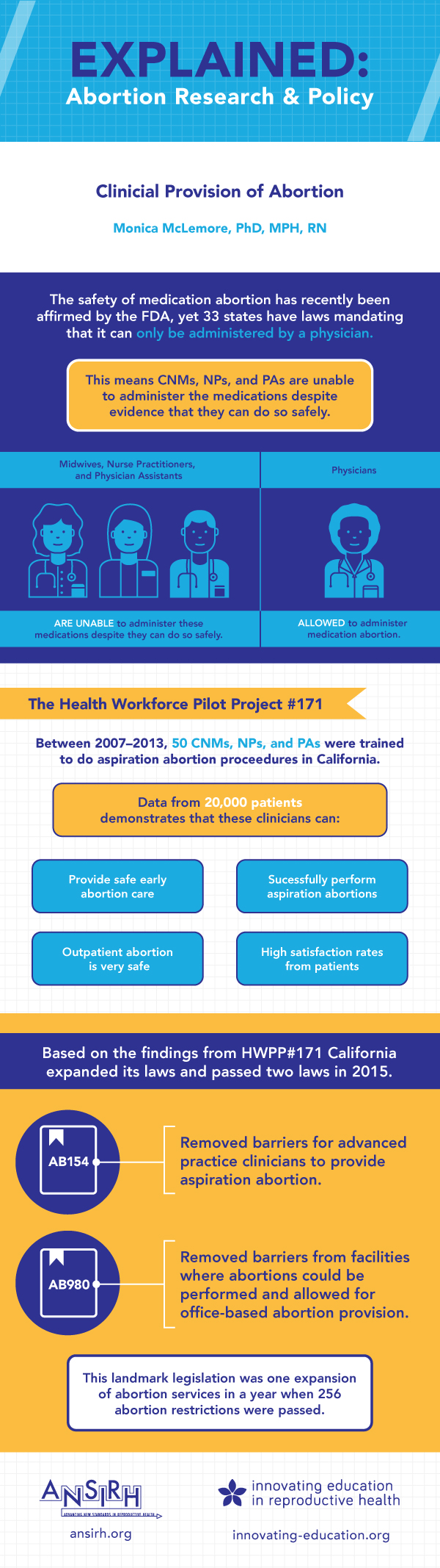 Infographic highlighting the impact of abortion restrictions on women and providers in the United States.